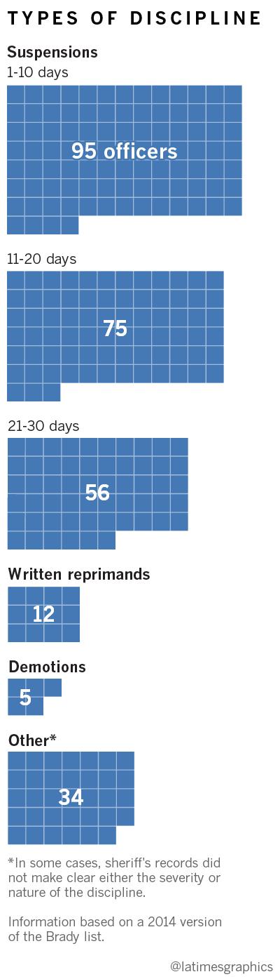 Inside a secret 2014 list of hundreds of L A  deputies with