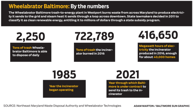 How a trash incinerator — Baltimore's biggest polluter — became