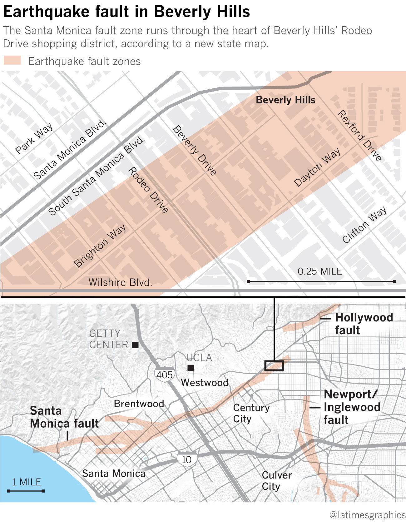 Earthquake Fault Runs Through Rodeo Drive And Beverly