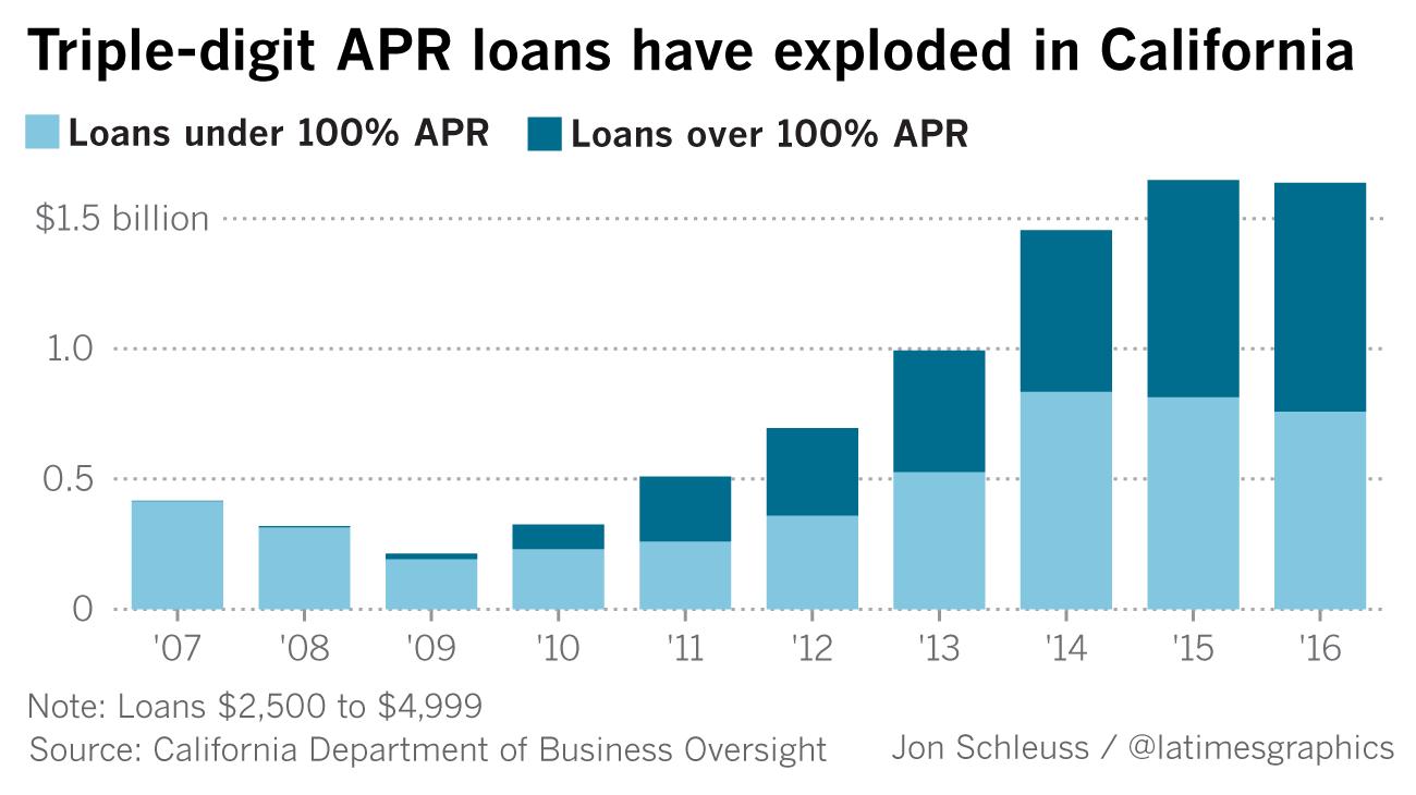 Borrow $5,000, repay $42,000 — How super high-interest loans have