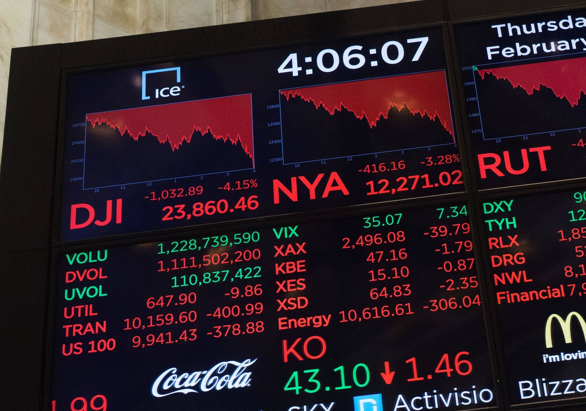 Biggest 1-day drops for the Dow Jones industrial average - Chicago Tribune
