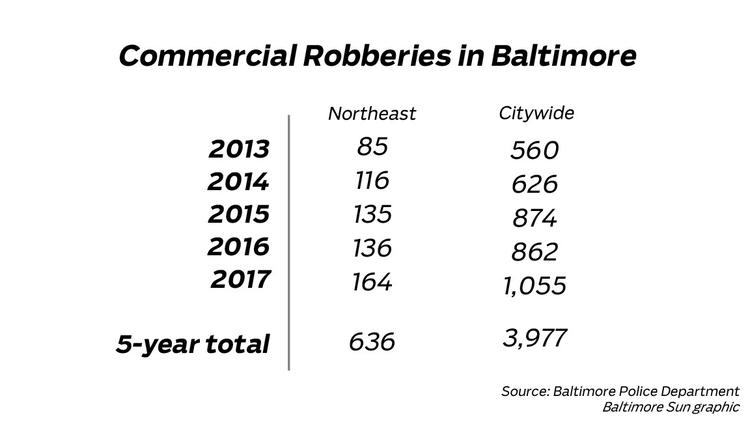 Commercial robberies in Baltimore