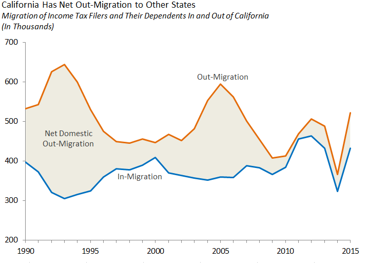 California net out-migration to other states