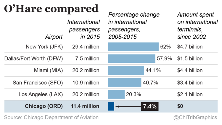 Chart: Comparing O'Hare to other major airports