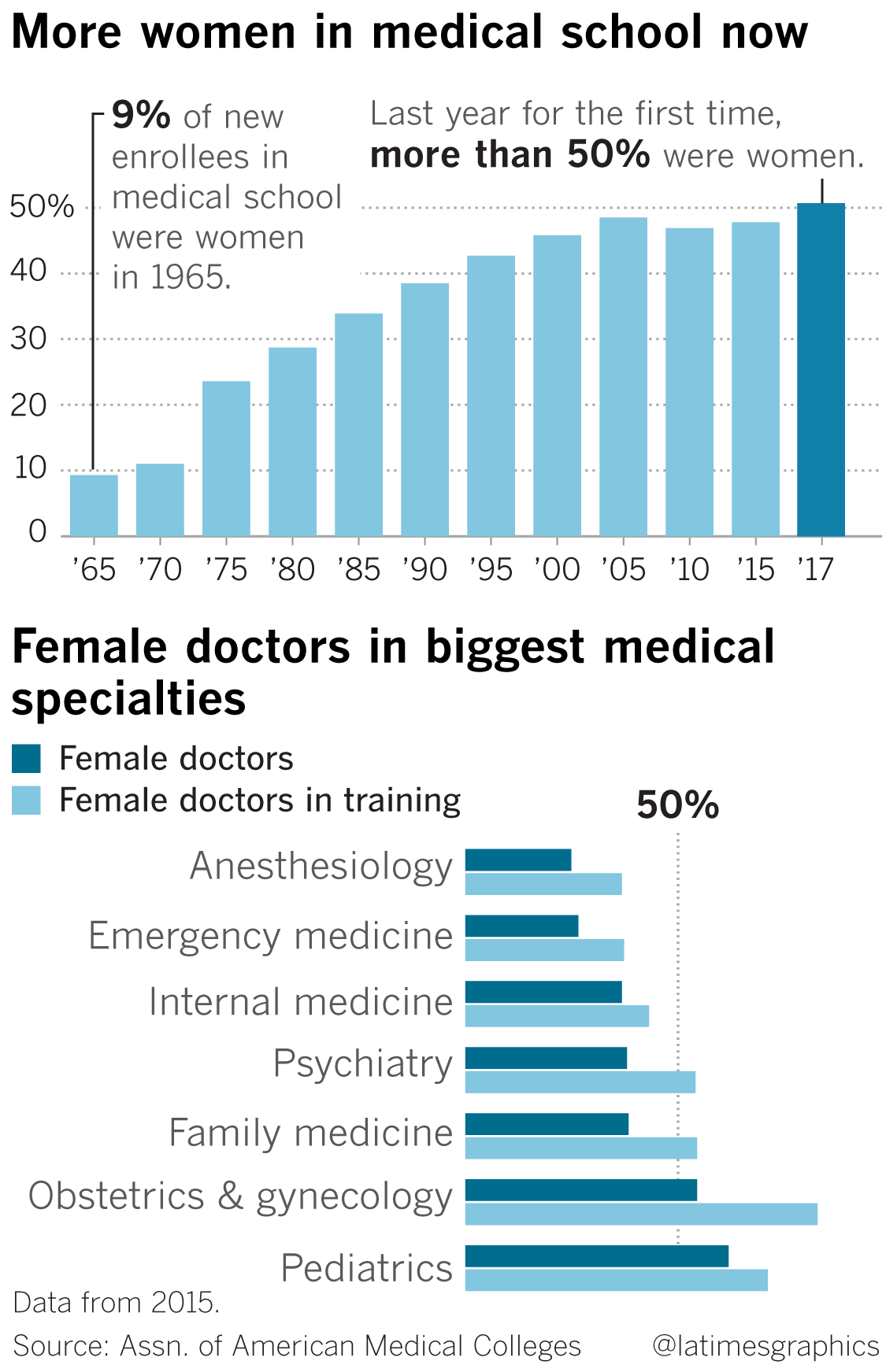 Male doctors are disappearing from gynecology  Not everybody