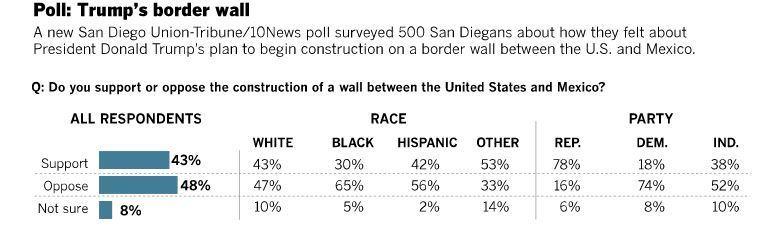 Trump border wall poll