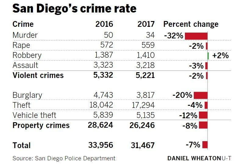 What Trump got wrong about San Diego, crime, 'much wanted