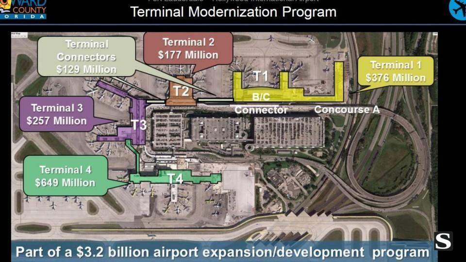 Fort Lauderdale Airport Makes It Easier For Travelers To
