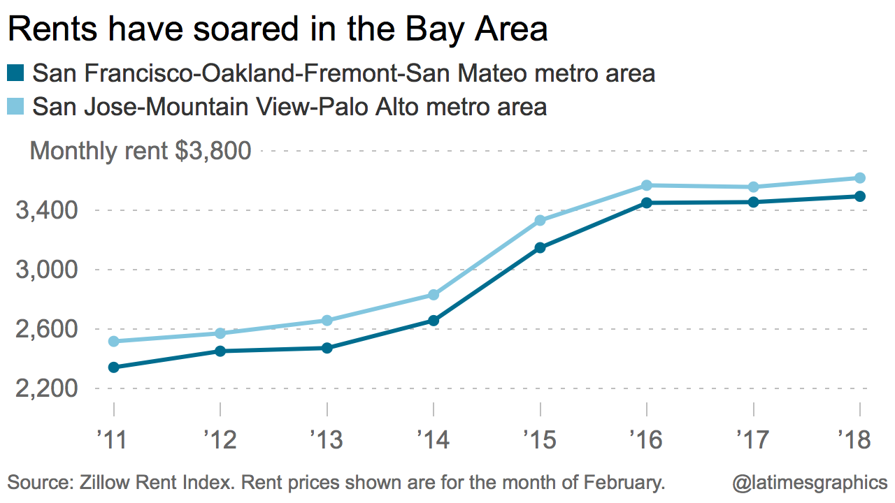 Rising rents in the Bay Area