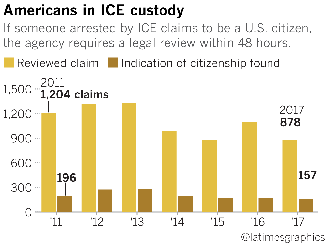 ICE held an American man in custody for 1,273 days  He's not