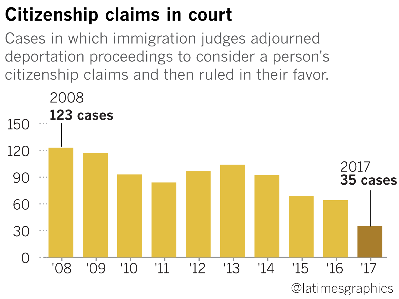 ICE held an American man in custody for 1,273 days  He's not the