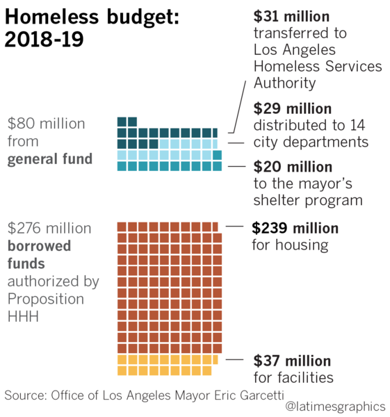L.A. budgets $430 million to help homeless, most of it ...