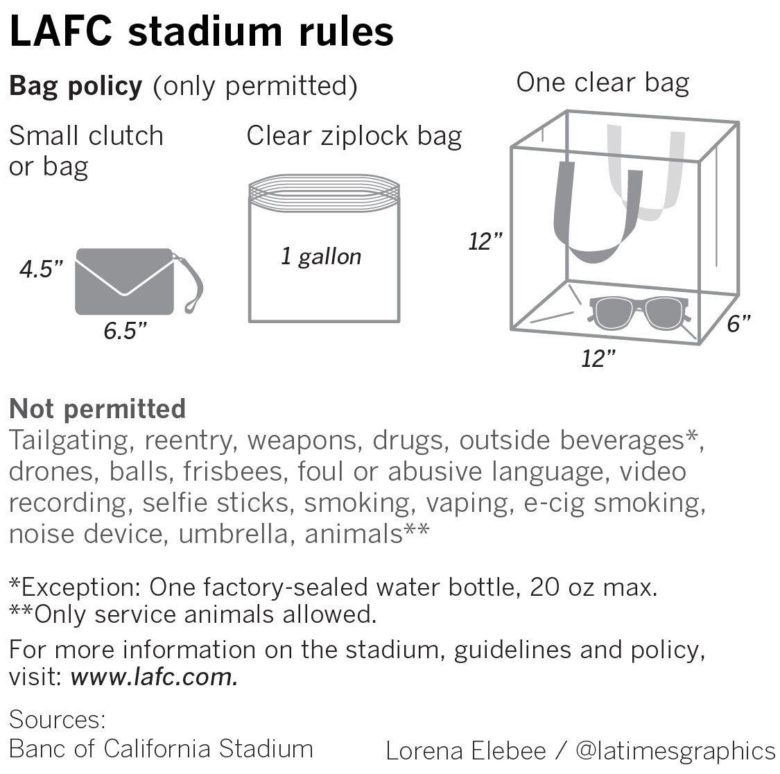 Banc of California Stadium raising the bar for soccer-specific