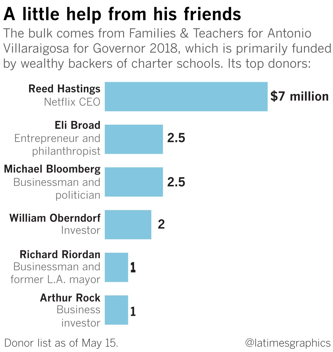 New Report Paints Californias Charter >> A Few Rich Charter School Supporters Are Spending Millions To Elect