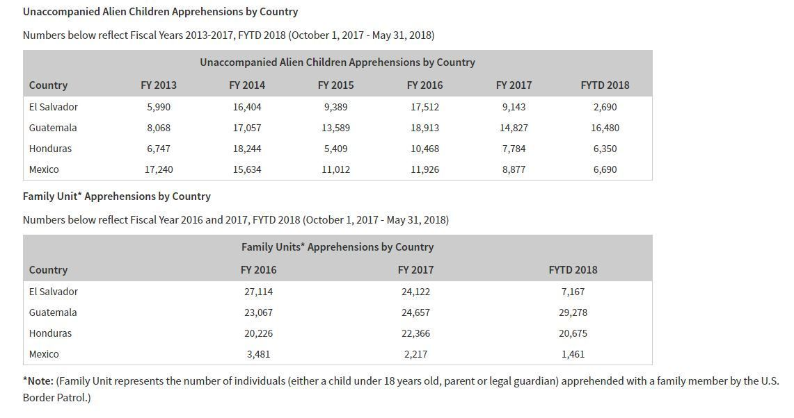 Apprehensions by U.S. Customs and Border Protection