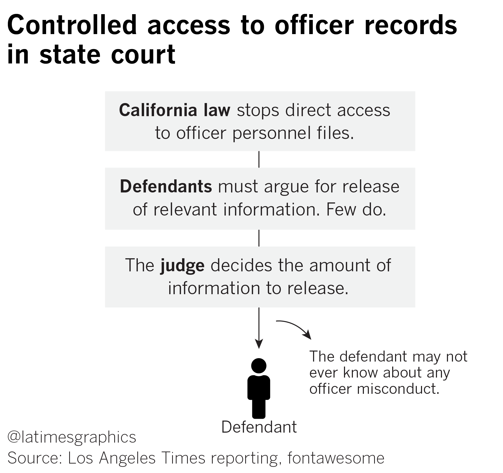 Flow chart explaining how California's Pitchess law works