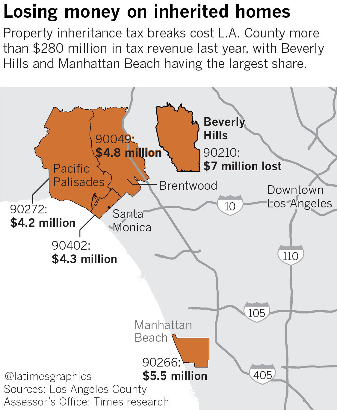 california homeowners get to pass low property taxes to