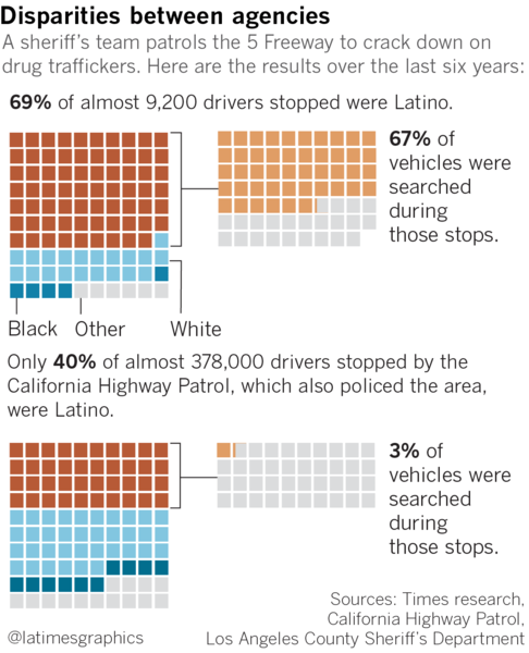 L A  County deputies stopped thousands of innocent Latinos on the 5