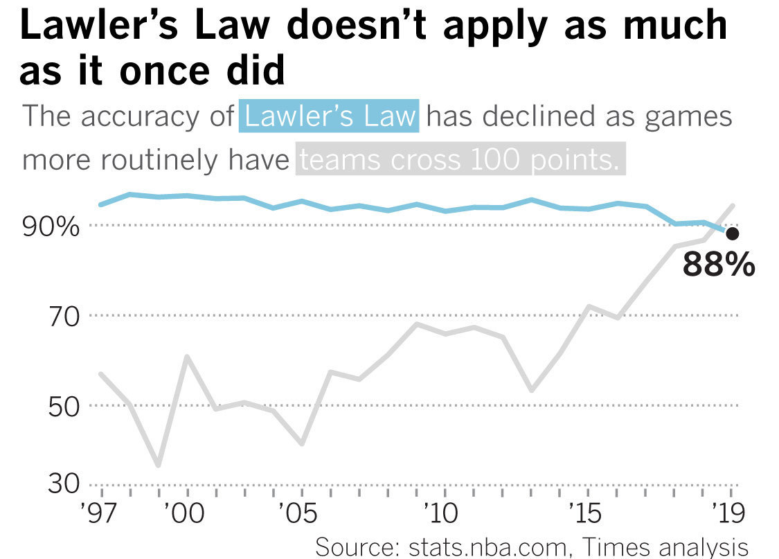 Chart showing accuracy of Lawler's Law over the years
