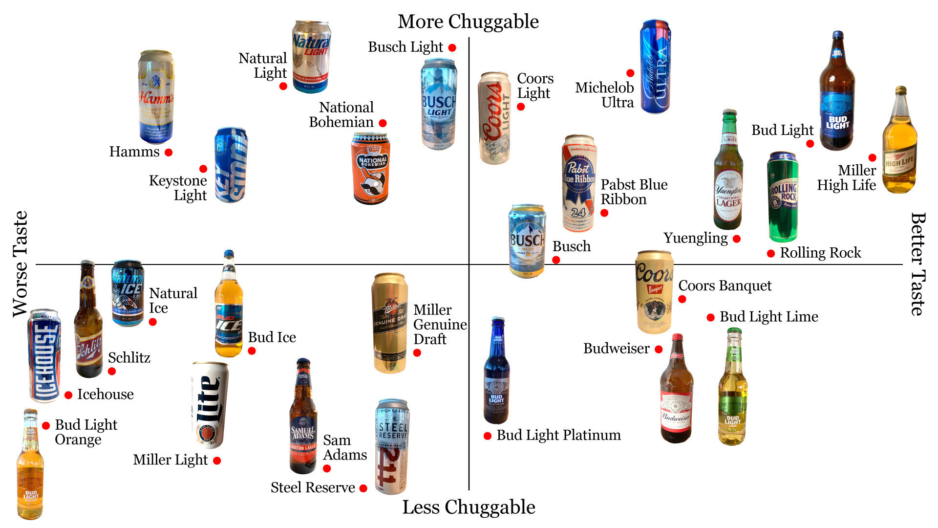 latimes.com - Lucas Kwan Peterson - The official domestic beer power rankings